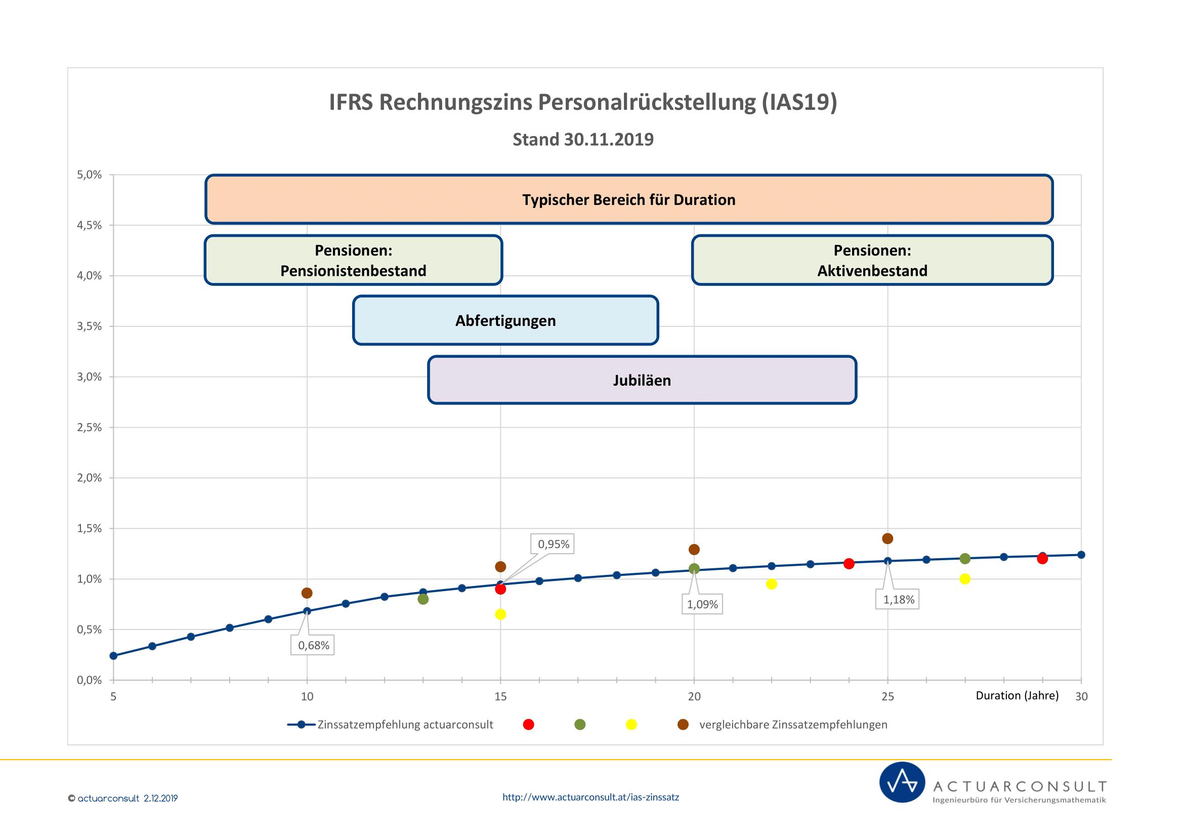 Grafik: IFRS Rechnungszinssatz nach IAS19 November 2019