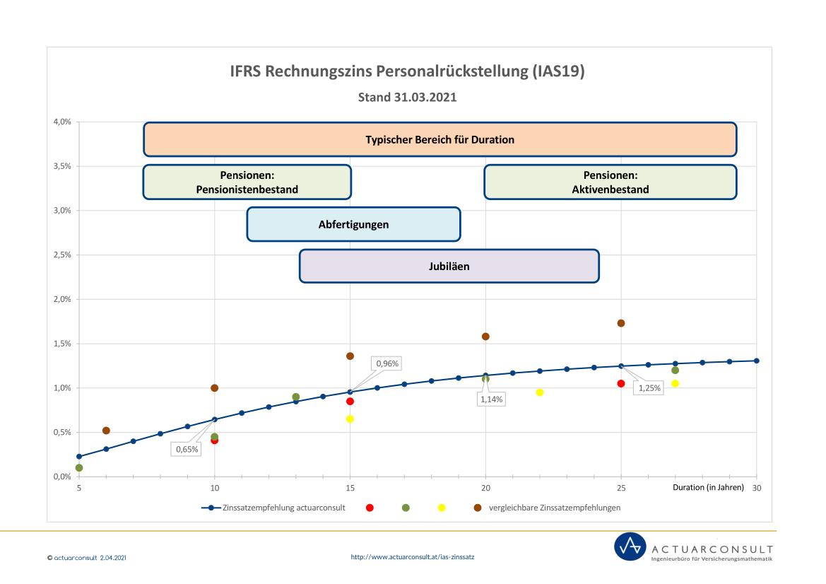 Grafik: IFRS Rechnungszinssatz nach IAS19 März 2021