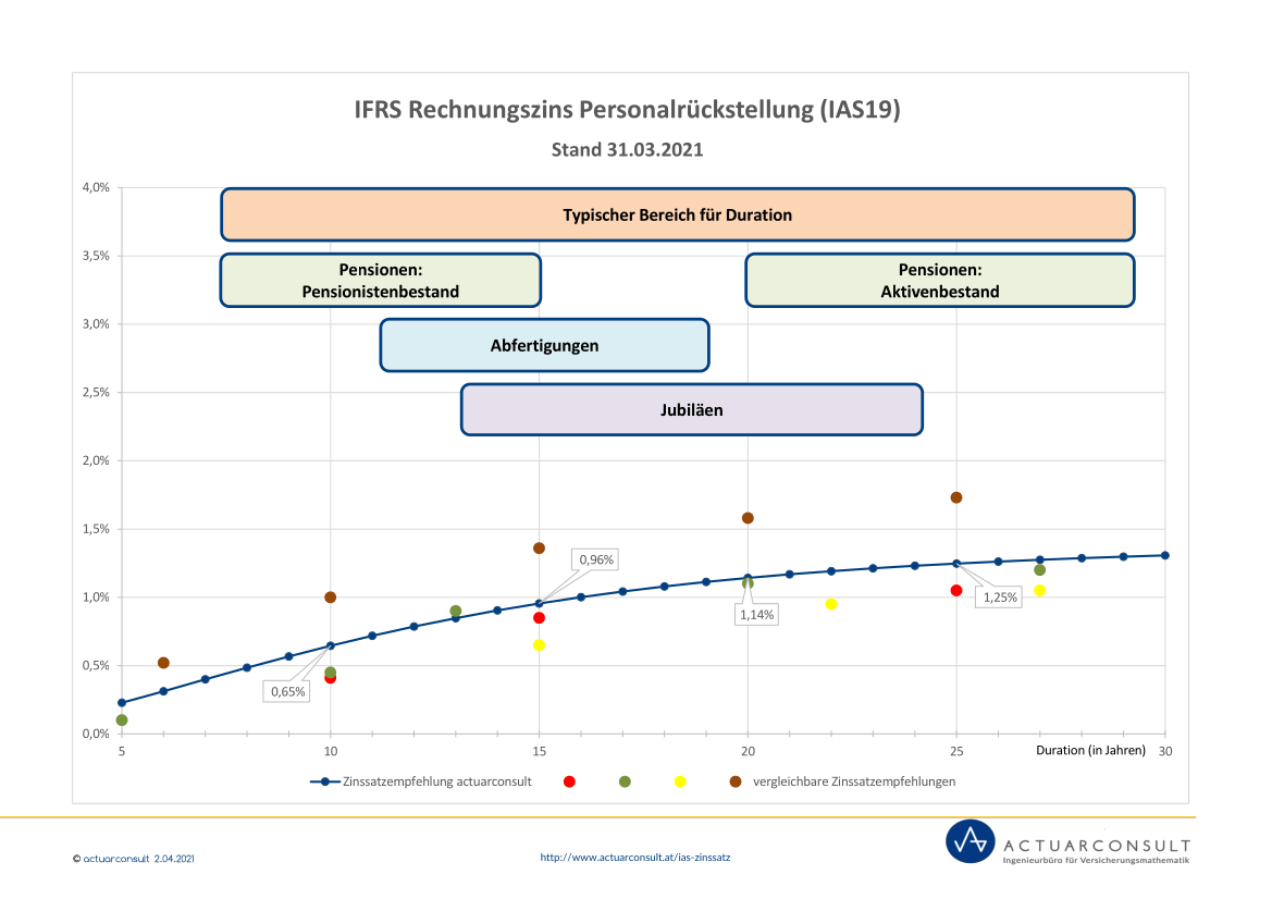 Personalrückstellungen IFRS IAS Rechnungszins 31.03.2021