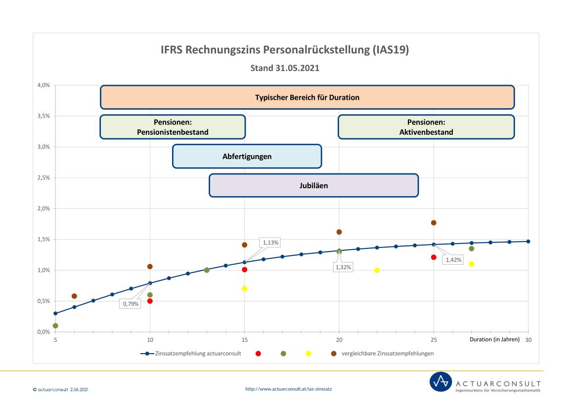 Grafik: IFRS Rechnungszinssatz nach IAS19 Mai 2021