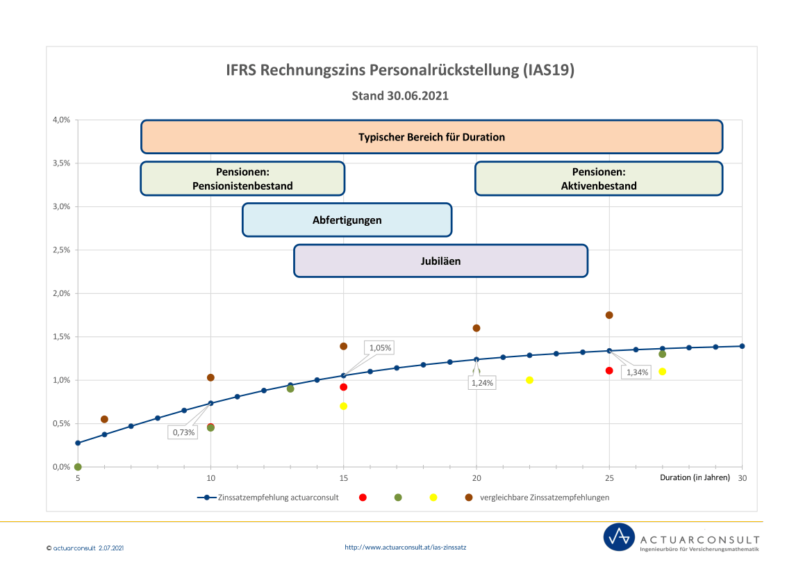 Grafik: IFRS Rechnungszinssatz nach IAS19 Juni 2021