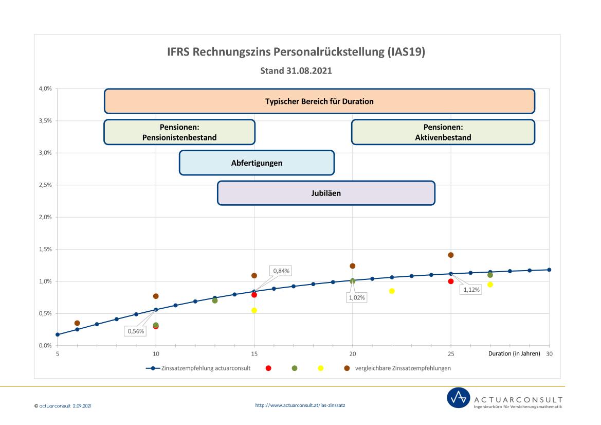 Grafik: IFRS Rechnungszinssatz nach IAS19 August 2021