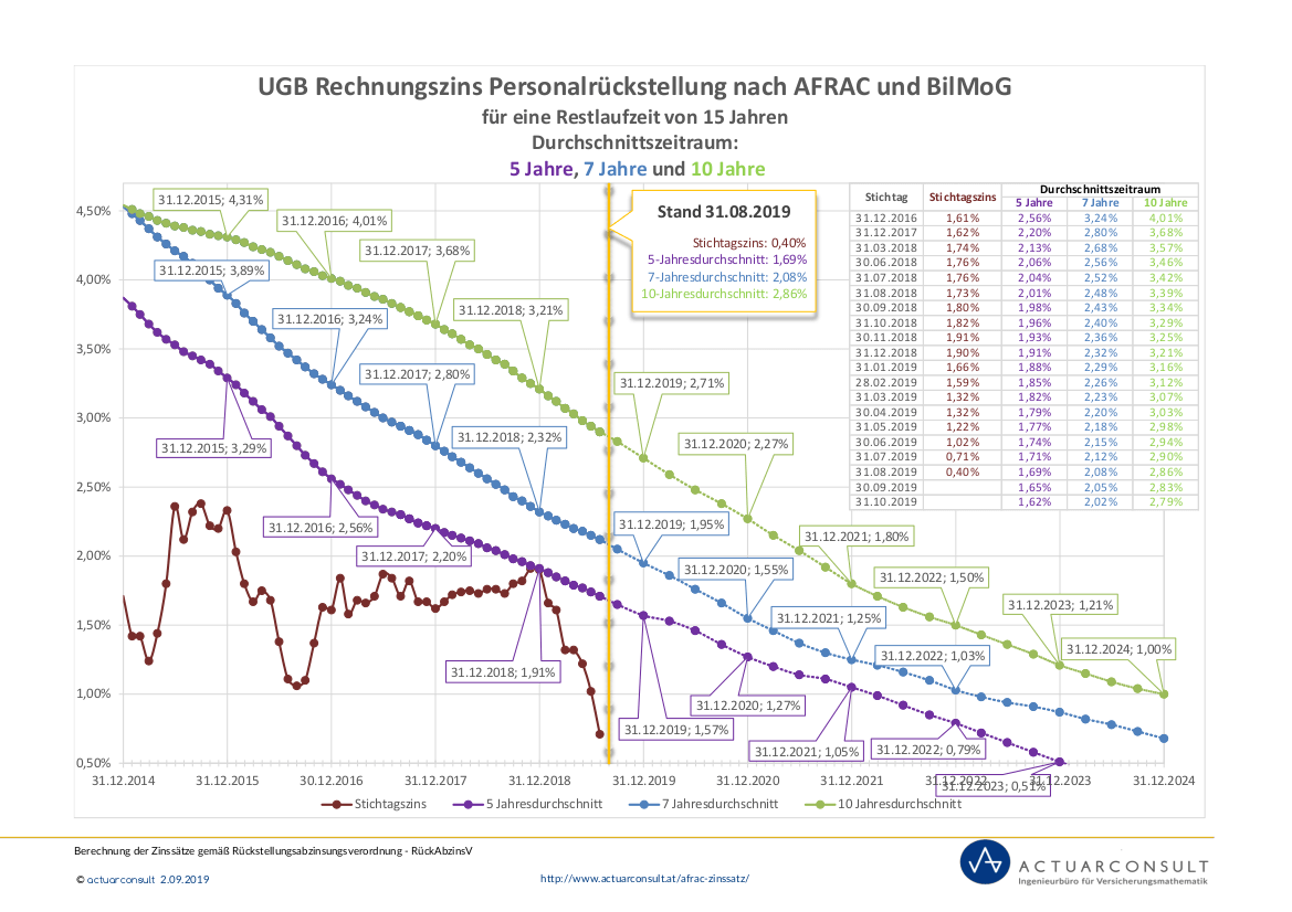 Grafik: UGB Rechnungszinssatz nach AFRAC und BilMoG Stand 31.08.2019