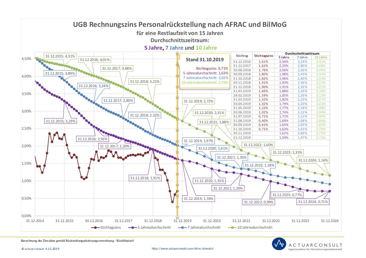Grafik: UGB Rechnungszinssatz nach AFRAC und BilMoG Stand 31.10.2019