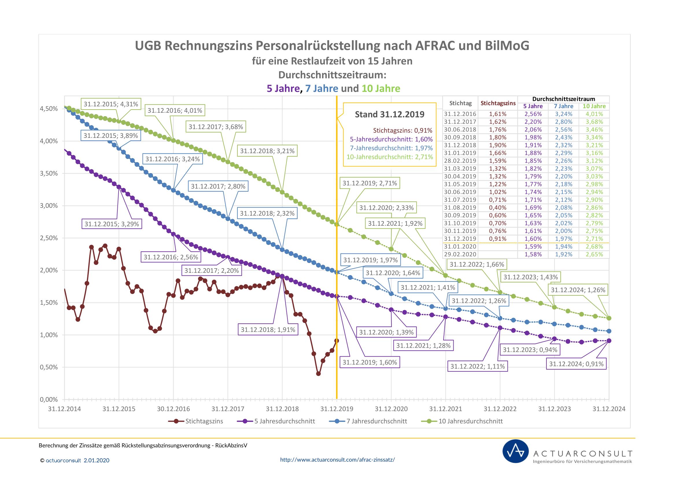 Grafik: UGB Rechnungszinssatz nach AFRAC und BilMoG 2019