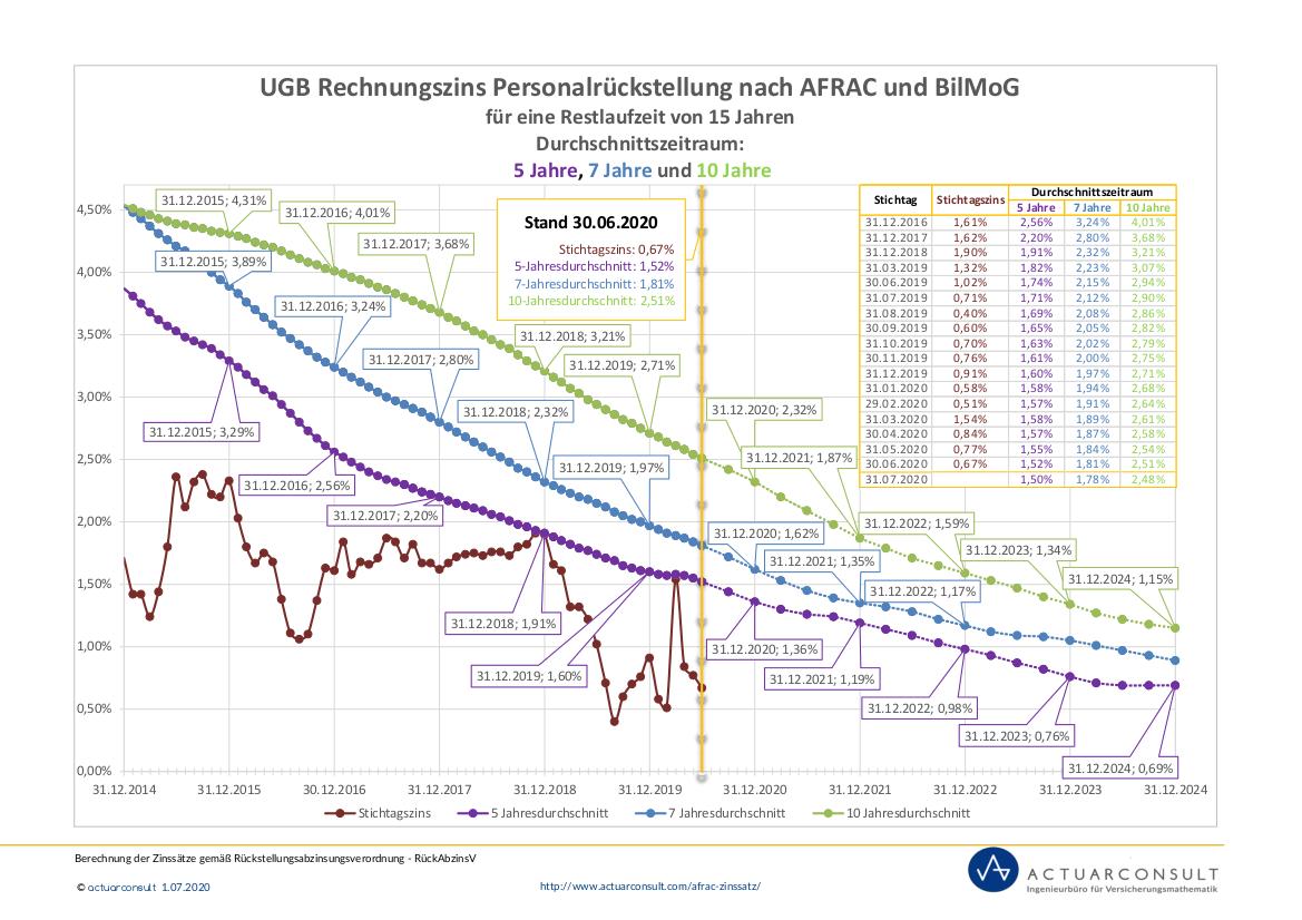 Grafik: UGB Rechnungszinssatz nach AFRAC und BilMoG 2020