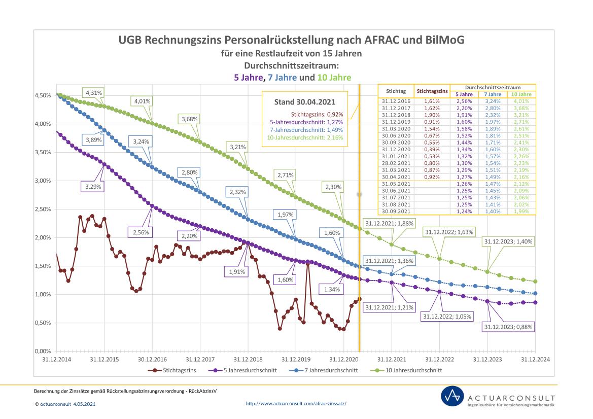 Grafik: UGB Rechnungszinssatz nach AFRAC und BilMoG 2021